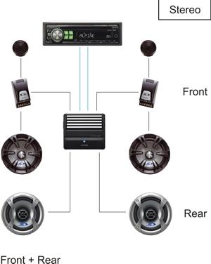 Стерео; Фронт + Тыл + Сабвуфер.  Фронтальная акустика и сабвуфер подключены к четырёхканальному усилителю...