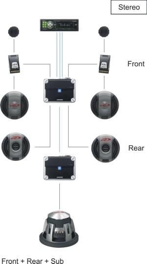 Фронтальная и тыловая акустика работают от отдельного четырёхканального усилителя, сабвуфер нагружен на свой усилитель.